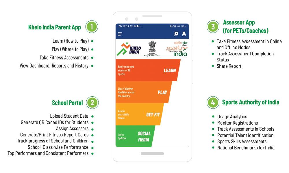 Khelo India | Sports Technology